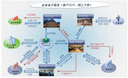 严密库存盘点; 业务管理流程图; 网站管理流程图分享_清美网